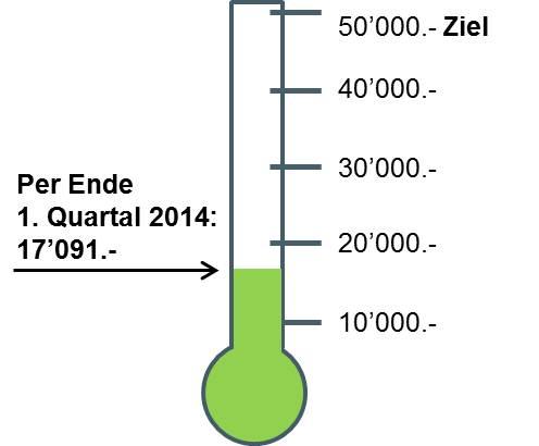 Spendenbarometer 1. Quartal 2014
