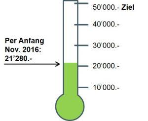 Spendenbarometer per November 2016